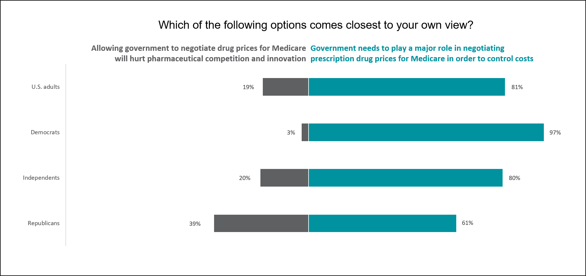 Most Americans Support Medicare Negotiation for Drug Prices Despite Claims It Would Hurt Innovation